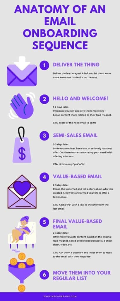How to Create an Automated Email Funnel